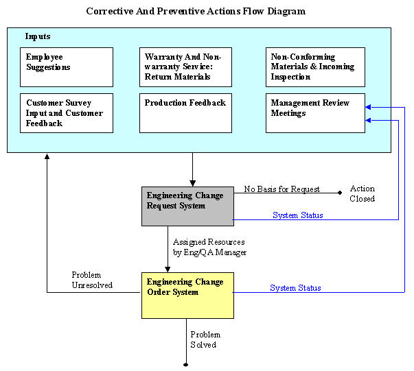 Corrective And Preventive Actions Flow Diagram